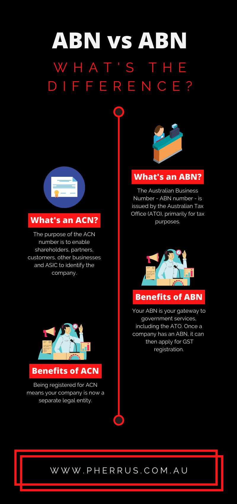 ABN vs ACN Infographic