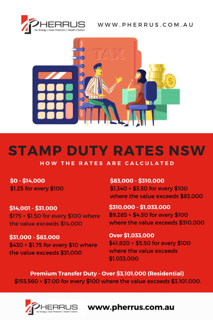 NSW Stamp Duty infographic detailing the various stamp duty dollar brackets