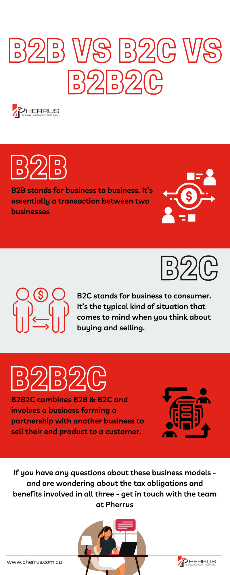 b2b vs b2c vs b2b2c Infographic